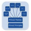 PRINCE2 Prcoess Model 150px